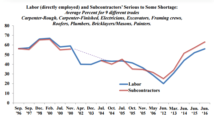 NAHB graph of labor supply and Subcontractor opinions when questioned about a shortage