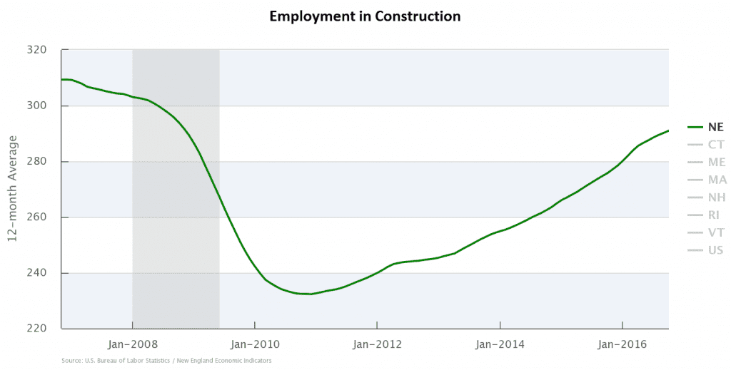 ne-construction-employment